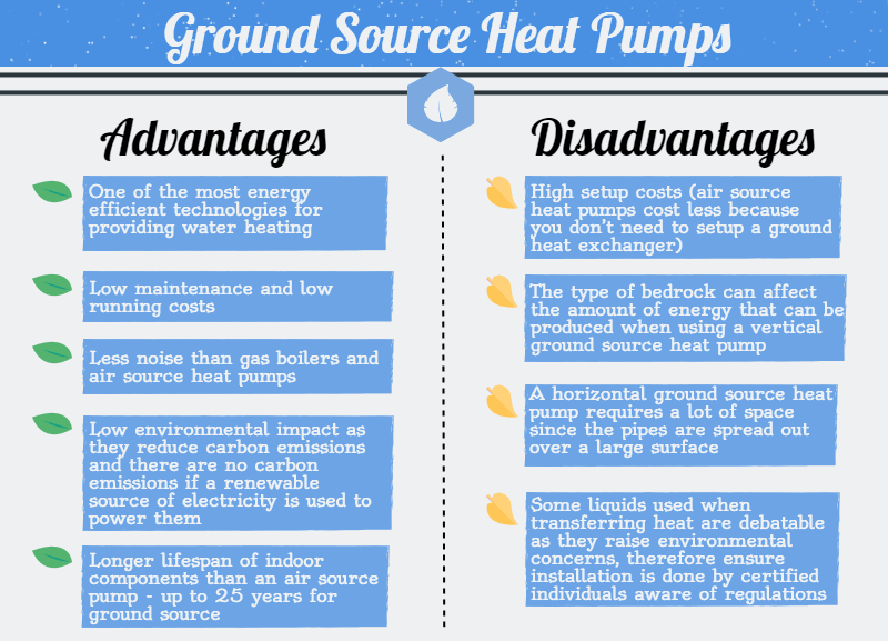 Heat Pumps pros and cons